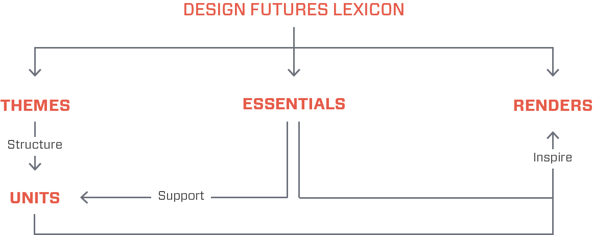 Structure of the Design Futures Lexicon